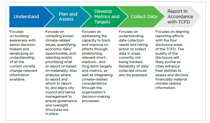 A graph showing the process for preparing climate-related financial disclosures