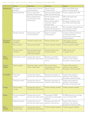Ecological values, objectives, indicators, and targets for the HRM UFMP