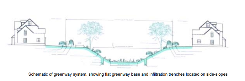 Schematic of greenway system, showing flat greenway base and infiltration trenches located on side-slopes.