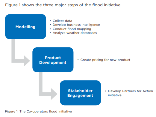 Tiered schematic showing the three major steps of the flood initiative, including Modelling; Product Development; Stakeholder Engagement. Modelling phase includes data collection, business intelligence development, flood mapping, and analysis of weather databases. Product Development includes creating a price for new product. And Stakeholder Engagement involves developing the 'Partners for Action' initiative.