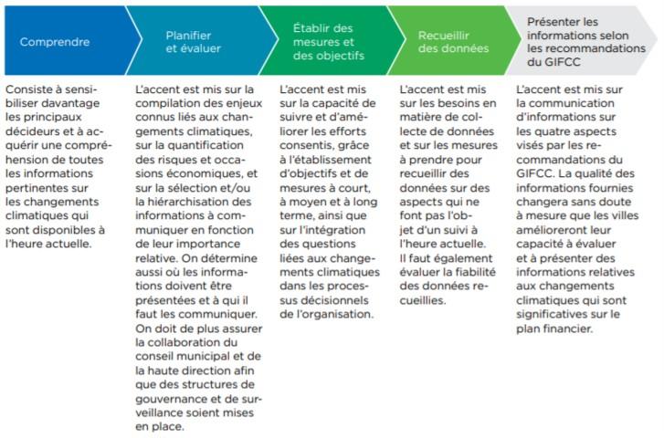 Un graphique montrant le processus de préparation des informations financières liées au climat