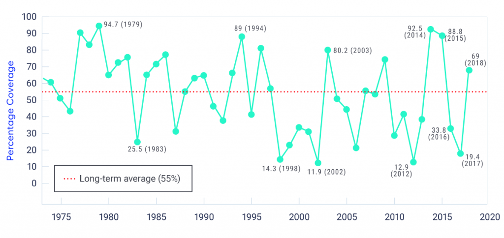 Line graph shows the time series of annual maximum ice cover (expressed as a percentage) for the Laurentian Great Lakes, from 1973 to 2018. There is no clear trend in the data, and a high degree of interannual variability.