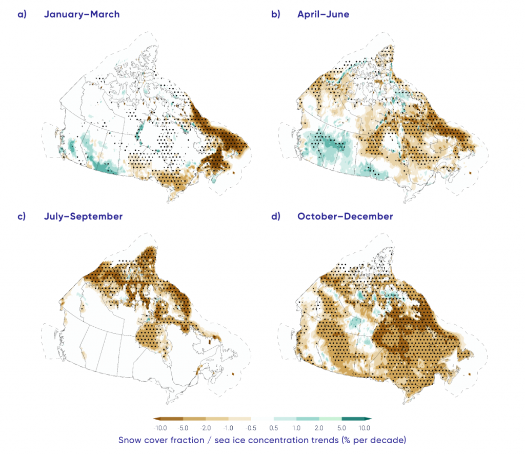 Four maps show seasonal trends in snow cover fraction (SCF) and sea ice concentration (SIC) over the 1981–2015 period for Canadian land and marine areas. SCF decreased significantly across southern Ontario in winter, eastern and northern Canada during spring, and nearly all of Canada in autumn (the Canadian land surface is always snow-free in summer). SCF increased significantly in small areas of northern British Columbia, northern Alberta, and northwestern Ontario in spring. SIC decreased significantly over eastern Canadian waters in winter and spring and Canadian Arctic waters in summer and fall.