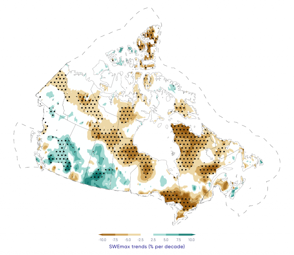 Map showing trends in maximum pre-melt snow water equivalent (SWEmax) across Canada, 1981-2015. SWEmax decreased significantly across the Maritimes, southern Quebec and Ontario, and most of Canada north of 55° north latitude. SWEmax increased significantly across parts of British Columbia and southern Saskatchewan.