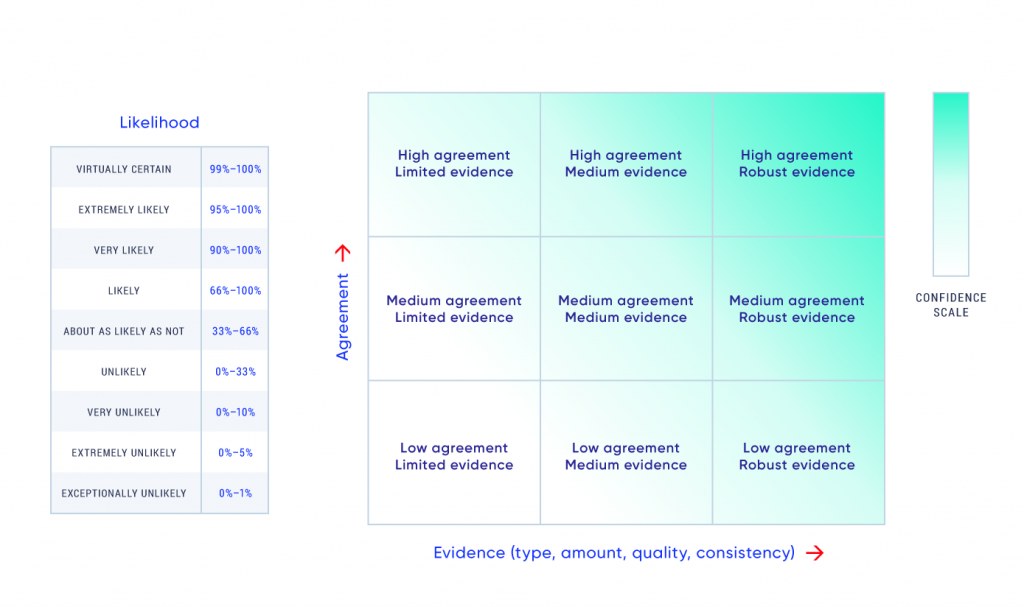 Two tables are included in this figure. One table shows how the quantity of evidence and level of agreement among lines of evidence combine to provide five confidence qualifiers: very high, high, medium, low, and very low. For example, low confidence in results is generally associated with limited evidence and low agreement among that evidence. Confidence increases with the amount of evidence and level of agreement. The other table defines likelihood statements. The following terms are used to express assessed likelihoods of results: virtually certain (99%–100% probability), extremely likely (95%–100% probability), very likely (90%–100% probability), likely (66%–100% probability), about as likely as not (33%–66% probability), unlikely (0%–33% probability), very unlikely (0%–10% probability), extremely unlikely (0%–5% probability), and exceptionally unlikely (0%–1% probability).