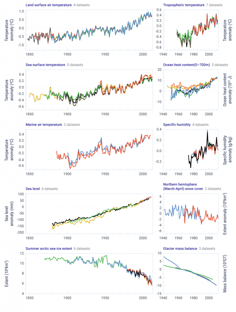 This figure displays multiple independent indicators of a changing global climate. There are 10 panels displaying observations for different elements over different time periods. Four panels display increasing land (four datasets), sea surface (five datasets), marine (two datasets), and tropospheric (seven datasets) temperatures. Increasing specific humidity is shown from four datasets. Rising global sea level (six datasets) from the late 19th century and rising ocean heat content (0−700 m depth from five datasets) from mid-century are shown. Time series show declining Arctic summer sea ice extent, Northern Hemisphere spring snow cover, and glacier mass balance.