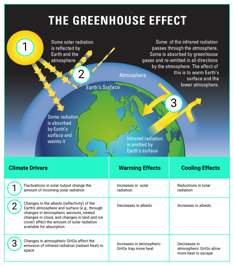 This is a composite figure that includes a schematic of the greenhouse effect in the upper panel and a table in the lower panel elaborating how changes in natural and anthropogenic climate drivers can have climate-warming and climate-cooling effects. The schematic of the greenhouse effect illustrates how some of the sun's energy is reflected back to space, but the rest is absorbed by the atmosphere, land, and ocean and re-emitted as longwave radiation (radiant heat). Some of this radiant heat is absorbed and then re-emitted by greenhouse gases in the lower atmosphere, trapping heat in the lower atmosphere and reducing how much is radiated to outer space. The table states that increases in the amount of incoming solar radiation, decreases in the reflectivity of Earth and increases in the heat-trapping capacity of the atmosphere have warming effects. In contrast, decreases in the amount of incoming solar radiation, increases in the reflectivity of Earth, and decreases in the heat-trapping capacity of the atmosphere have cooling effects.