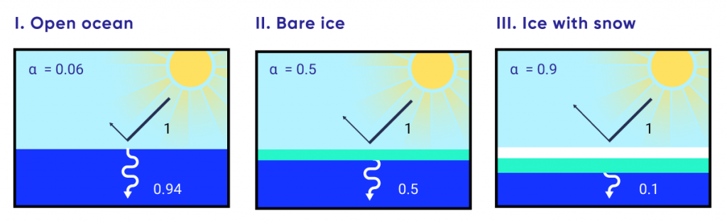 This is a three-panel schematic illustrating how the presence of bare ice and snow-covered ice on the ocean increase the albedo of the ocean surface. Albedo is a unitless quantity that indicates how well a surface reflects solar energy. Albedo ranges from 0 to 1, with 0 representing a black surface that absorbs 100% of energy and 1 representing a white surface that reflects 100% of energy. One panel shows that an open ocean has a dark surface with a low albedo close to 0. A second panel shows that bare ice on the ocean surface has an albedo of 0.5, and a third panel shows that snow-covered ice has an albedo of 0.9, indicating it is a highly reflective surface.