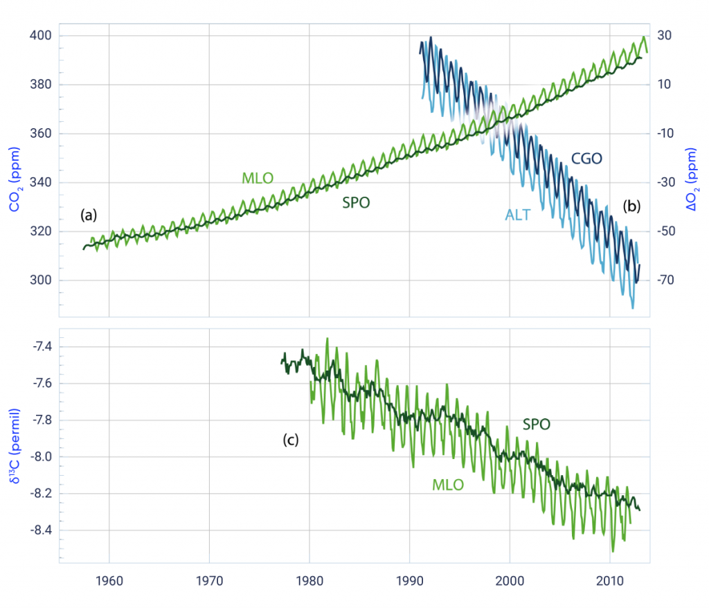 Two line graphs showing changes in atmospheric composition that indicate a human origin for the rise in atmospheric CO2. The upper panel has two time series. One shows the measured increase in atmospheric CO2 concentration measured at Mauna Loa and the South Pole, from values of around 320 parts per million in 1958 to values of over 380 parts per million by 2010. The second shows the decrease in atmospheric oxygen concentration measured at Alert and Cape Grim. The lower panel shows the delta C 13 of atmospheric CO2 measured at Mauna Loa and the South Pole. Delta 13 C is the ratio of the C 13 to C 12 isotopes, divided by the ratio in a standard, minus one, multiplied by 1000. The measured atmospheric delta C 13 shows a decrease of around 0.8 parts per thousand between 1980 and 2010.