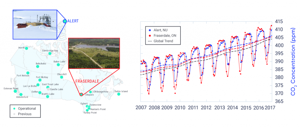 This composite figure includes a map, a line graph, and two photos. The map shows the location of monitoring sites in Environment and Climate Change Canada's GHG monitoring network. Sites are distributed across the country. Two photos illustrate the landscape around two example sites: the northernmost site at Alert, Nunavut, and a rural site at Fraserdale, in central Ontario. The line graph shows the monthly observed atmospheric concentrations of carbon dioxide (CO2) over the period 2007 to 2017 as well as long-term trends at both sites. Atmospheric concentrations of CO2 at both sites show a typical Northern Hemisphere seasonal cycle, with lower levels during the summer growing season (when more CO2 is taken up by plants) and higher levels during winter. The cycle is amplified at Fraserdale relative to Alert. CO2 concentrations have increased over time at both Alert and Fraserdale, consistent with the long-term increasing global trend in atmospheric CO2, which is also shown.