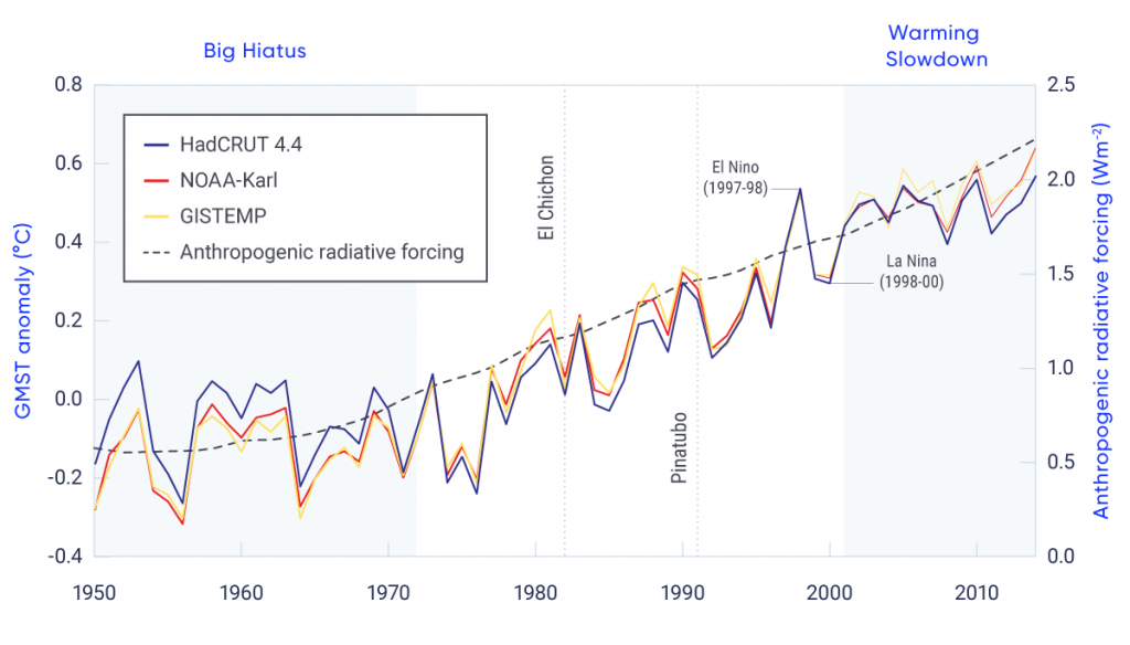 "Line graph with three lines showing annual global mean surface temperature (GMST; in degrees Celsius, relative to 1961–1990) from three datasets for the period 1950–2012. The lines show short-term fluctuations up and down and increasing GMST over the full period, with close similarity among all three datasets. The ""big hiatus"" from 1950–1970 and the ""warming slowdown"" in the early 21st century are indicated. during which the rate of increase in GMST slowed. Also shown are the years in which notable natural forcing events occurred: the volcanic eruptions of El Chichón in 1982 and Pinatubo in 1991 (short-term cooling effects), the strong El Niño of 1997/1998 (short-term warming effect), and the La Niña of 1998–2000 (short-term cooling effect). Also shown as a dashed line is anthropogenic radiative forcing in units of watts per square metre, which is steadily increasing over time."