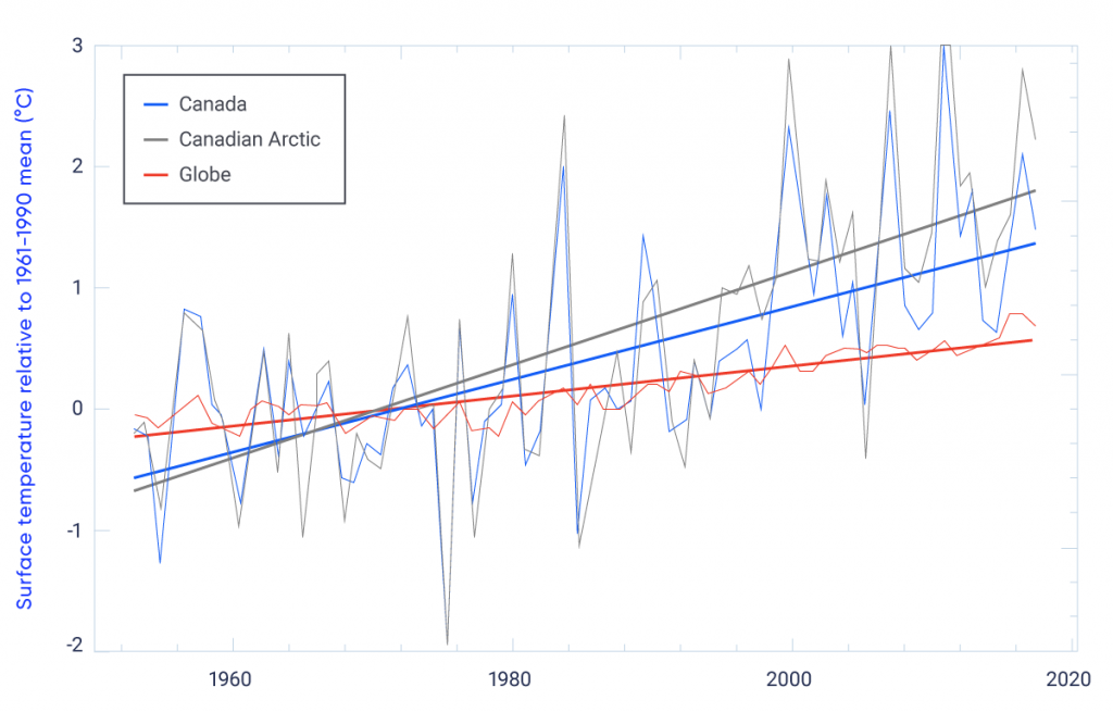 This graph shows three time series of changes in surface temperature (relative to the 1961–1990 mean) over the period 1948 to 2017. A red line shows global surface temperature, a blue line shows surface temperature for Canada, and a grey line shows surface temperature for the Canada Arctic. The slopes of these three lines show that the rate of surface warming for Canada is more than twice the rate of surface warming for the globe, while the rate of warming for the Canadian Arctic is about three times the global rate.