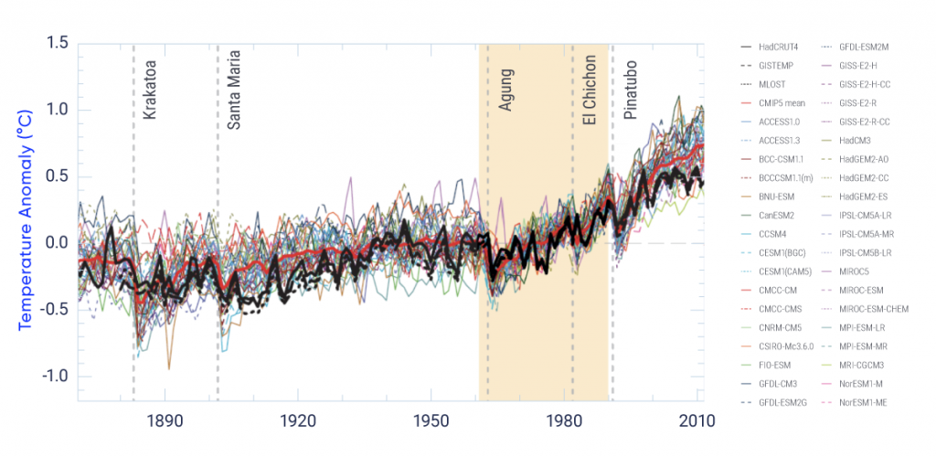 This figure shows time series of annual global mean surface air temperature from 1850 to 2012. Values are shown as anomalies (differences) relative to the 1986–2005 average, so that changes over the period are clearly visible. There are many coloured lines showing results from 36 different global climate models, with a heavy red line showing the multi-model average. In addition, three observationally based time series are shown. In all cases, there is year-to-year variability, with a rather modest increase up to about 1960, followed by an evident, more rapid, increase. The observed values generally lie within the spread of the model results. Both models and observations start with a negative anomaly between 0°C and −0.5°C in the 1800s and end with a positive anomaly between about 0.4°C and 0.9°C in 2012. For almost the entire period, the multi-model average is very close to the observed value, but for the last decade or so it is slightly above.