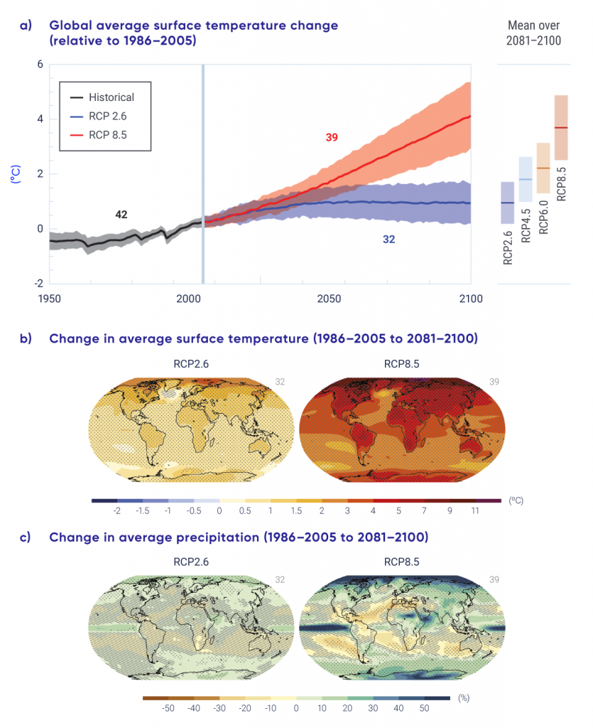 The upper panel of this figure shows the anomaly in global mean surface air temperature, as simulated by Earth system models covering the period 1950 to 2100. Over the historical period (1950–2005), the multi-model average is shown as a heavy black line surrounded by a light grey band, indicating spread across the multi-model ensemble. For the future, a heavy blue line, surrounded by blue shading, illustrates the model projections under RCP2.6, and it shows mean warming of about 1°C by the late 21st century relative to the 1986–2005 reference period. For RCP8.5, warming is projected to be about 3.7°C above the reference period by late century, with a larger range across models. The lower panel of the figure shows global maps of temperature and precipitation change, illustrating the spatial pattern of the multi-model mean results described for the upper panel. For both temperature and precipitation, results are shown for RCP2.6 and RCP8.5. The map of temperature change for RCP2.6 shows increases of roughly 0.5°C to 1°C in the tropical regions and increases of over 2°C in the Arctic. There is only one small region south of Greenland that shows a very small decrease in temperature. For RCP8.5, there is much larger warming projected everywhere, with values of around 2°C to 3°C over the Southern Hemisphere oceans and over 7°C in the high Arctic. In all cases, warming over land is larger than over the adjacent ocean. The map showing projected precipitation change indicates both increases and decreases, depending on location. For RCP2.6, the changes are typically between a 10% increase and a 10% decrease, except for a narrow band along the equator and the area over the Arctic Ocean, which have increases of about 20%. For RCP8.5, the changes are much larger, and the spatial pattern is much more striking. Precipitation decreases of 20% or more are projected over the subtropical ocean regions and the Mediterranean, whereas increases of 50% or more are shown over the equatoria