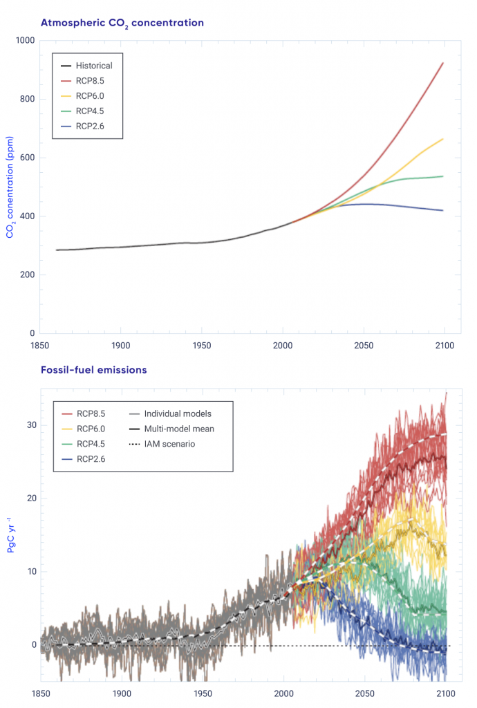 A two-part figure showing carbon dioxide concentrations and compatible emissions over the historical period and in the future under the four Representation Concentration Pathways (RCPs). The upper panel shows observed carbon dioxide concentration increasing from around 280 ppm in 1860 to around 380 ppm in 2005, followed by its future evolution under four different RCPs, ranging from a strong increase to about 940 ppm in RCP 8.5, to a small increase and subsequent decline to around 420 ppm under RCP 2.6. The lower panel shows compatible carbon dioxide emissions simulated by a range of Earth system models over the 1850-2100 period, which are small in the period up until 1950, and then increase to around 10 PgC per year in 2005. Over the future period emissions increase strongly to 25–30 Pg per year in RCP 8.5, and decline from 2020 onwards to an average below zero in 2100 under RCP 2.6, with substantial spread across individual models. The graph also shows the emissions simulated by the integrated assessment models, which are broadly consistent.