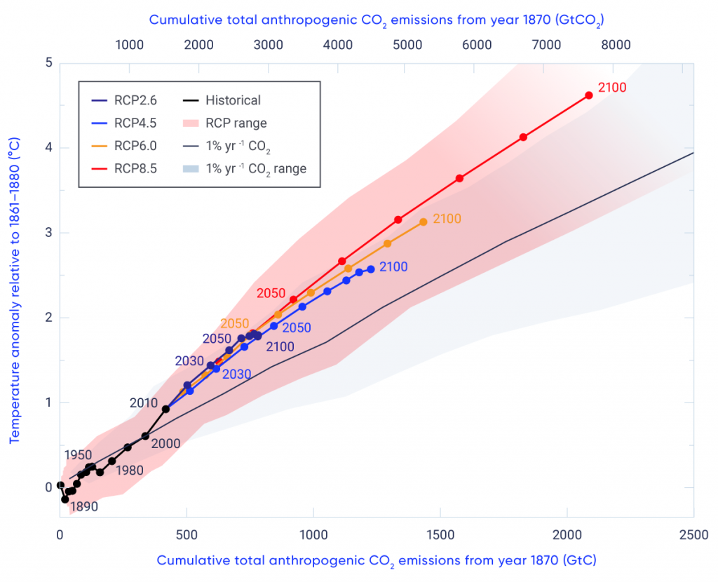 This graph shows increases in global mean surface temperature on the vertical axis against cumulative total anthropogenic CO2 emissions on the horizontal axis in several sets of simulations of the Climate Model Intercomparison Project (CMIP5) models. Simulations with increasing CO2 only show a closely proportional relationship between warming and cumulative CO2 emissions, albeit with substantial spread in the warming rate across models. The graph also shows historical simulations, which show a similar relationship between warming and cumulative emissions, albeit with some departures associated with the influences of volcanoes and other forcings. Finally, the graph shows RCP scenario simulations, which also show an approximate proportionality between warming and cumulative CO2 emissions, albeit with enhanced warming compared to the carbon dioxide only simulations, associated with the net warming effect of the non-CO2 forcings under these scenarios.