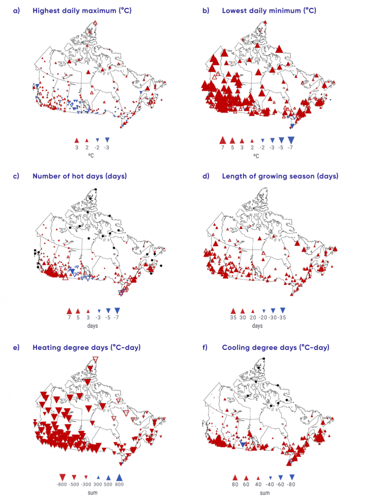 This figure is composed of six panels showing observed changes across Canada in annual highest daily maximum temperature, annual lowest daily minimum temperature, annual number of hot days (when daily maximum temperature is above 30°C), length of growing season, heating and cooling degree days, for the 1948 to 2016 period. Red and blue triangles on maps of Canada are used to show results at various locations (more densely located in southern Canada). Small and large red triangles represent small and large increases, respectively, whereas small and large blue triangles represent small and large decreases (except for the panel showing heating degree days where the colours are reversed). In general, for Canada as a whole, all of these indices show trends over the 1948–2016 period consistent with a warming climate.