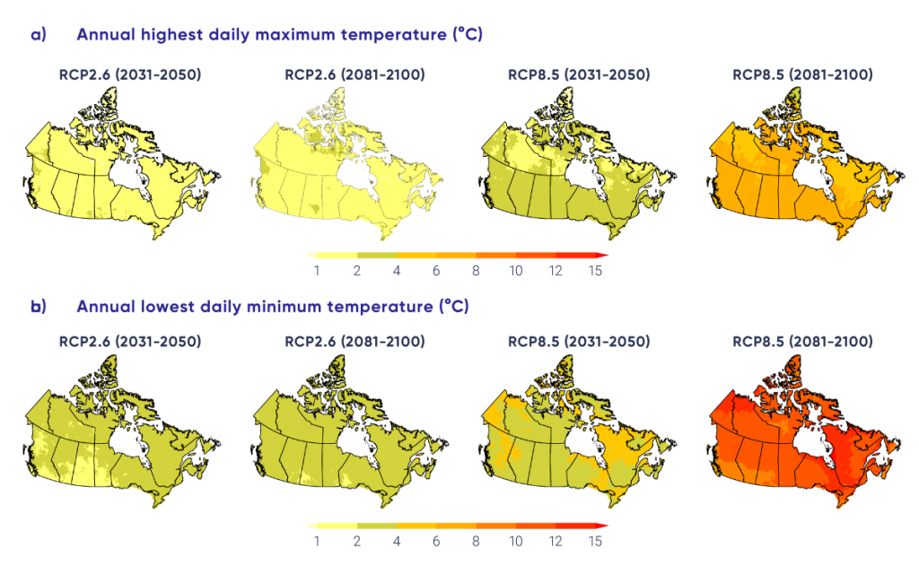 This figure has eight panels, each of which shows a map of Canada with coloured shading indicating projected changes in a temperature index. The top row of four panels shows projected changes in annual highest daily maximum temperature; the bottom row of four panels show changes in annual lowest daily minimum temperature. The colour scale ranges from yellow, for changes of less than 2°C, deepening shades of orange, for changes up to 12°C; and red, for changes of 12°C or more. All maps are based on statistically downscaled and bias-corrected temperature data from simulations by 24 Earth system models. The two left-hand panels show projections for 2031–2050 and 2081-2100 under a low emission scenario (RCP2.6), while the two right-hand panels show projections for 2031–2050 and 2081–2100 under a high emission scenario (RCP8.5), respectively. In general, progressively darker shading is evident on the maps for the higher versus the lower emission scenario, and for the late century versus the near term.