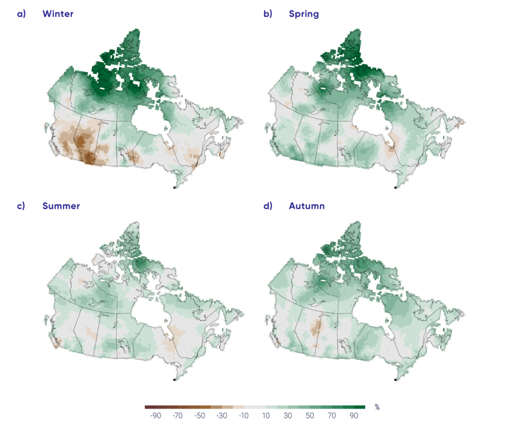 "This four-panel figure shows maps of Canada with coloured shading indicating precipitation trends from 1948 to 2012. The four panels are labelled ""winter,"" ""spring,"" ""summer,"" and ""autumn."" The colour scale goes from grey, for changes near zero, to light to dark shades of green for increases up to 90%, and light to dark shades of brown for decreases up to 90%. The winter panel has Arctic Canada shaded in dark green, Alberta in medium brown, and the rest of Canada in grey or light shades of green or brown. The other seasons generally show shades of light to medium green with small patches of light brown, notably over Alberta and the Ontario/Quebec border."