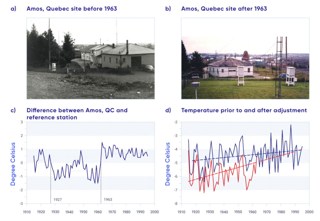 "The upper two panels of this figure show photographs of the same building, with weather observing instrument enclosures on the property, before and after 1963 at Amos, Quebec. In the ""before"" photo, the instruments are located to one side of the building near a cluster of trees; in the ""after"" photo, the instruments have been moved to an open grassy field in front of the building. The lower left panel of the figure shows the annual corrections applied to the observed temperature record from 1915 to 1995. It is a ragged, saw-toothed line showing considerable up-and-down changes from one year to another with a notable downward shift in 1927 and an upward shift in 1963. The lower right panel of the figure shows the annual mean temperature measured at this site from 1915 to 1995. A red curve indicates the ""raw"" temperature measurements (with a dashed trend line overlaid), and a blue curve indicates the ""corrected"" temperatures (also with a dashed trend line overlaid). The trend in the red curve is much larger than the trend in the blue curve, indicating the effect of temperature adjustment on long-term trend estimates."