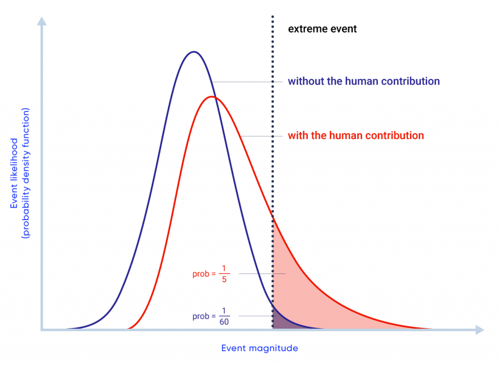 This schematic figure shows two bell-shaped probability distributions, representing the likelihood of events of different magnitudes. A blue probability distribution shows the likelihood of events if there were no human influence on climate, and a red probability distribution shows the likelihood of events when there is a human influence. Corresponding blue and red shaded areas under the right-hand tails of the distribution illustrate the change in probability of large magnitude events attributable to human influence on climate — the blue shaded area in this hypothetical example represents a 1 in 60 probability, while the red shaded area represents a 1 in 5 probability.