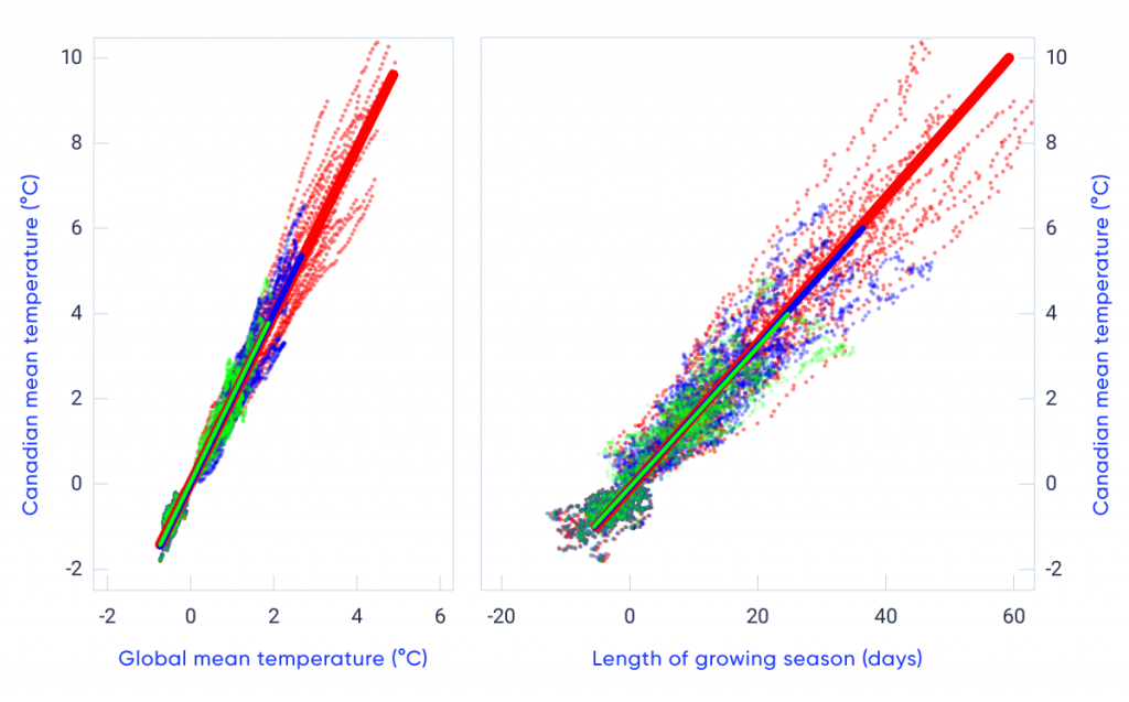 This figure has two panels showing coloured dots plotted on a graph. In both cases, the vertical axis is Canadian mean temperature change, from −2°C to 10°C. The left panel has a horizontal scale of global mean temperature (−2°C to 6°C), and the right panel has a horizontal scale of growing season length (−20 to 60 days). Canadian mean temperature change is plotted against global mean temperature change for 20-year averages relative to 1986–2005 from CMIP5 model simulations for three different forcing scenarios. In both cases, the plots fall close to a straight line, indicating a roughly constant relationship between Canadian and global mean temperature change (left panel) and Canadian mean temperature change and change in the length of the growing season for warm-season crops in the Prairies (right panel).
