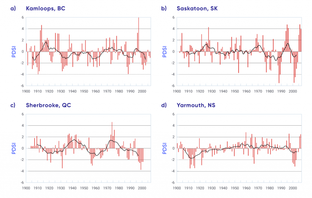 Line graphs show annual values and corresponding 10-year running means of the Palmer Drought Severity Index from 1900 to 2007 for (a) Kamloops, British Columbia, (b) Saskatoon, Saskatchewan, (c) Sherbrooke, Quebec, and (d) Yarmouth, Nova Scotia. For all locations, there is considerable multi-year variability, with extended years of negative values (drier conditions) followed by extended years of positive values (wetter conditions) throughout the period. There are no discernible long-term trends.