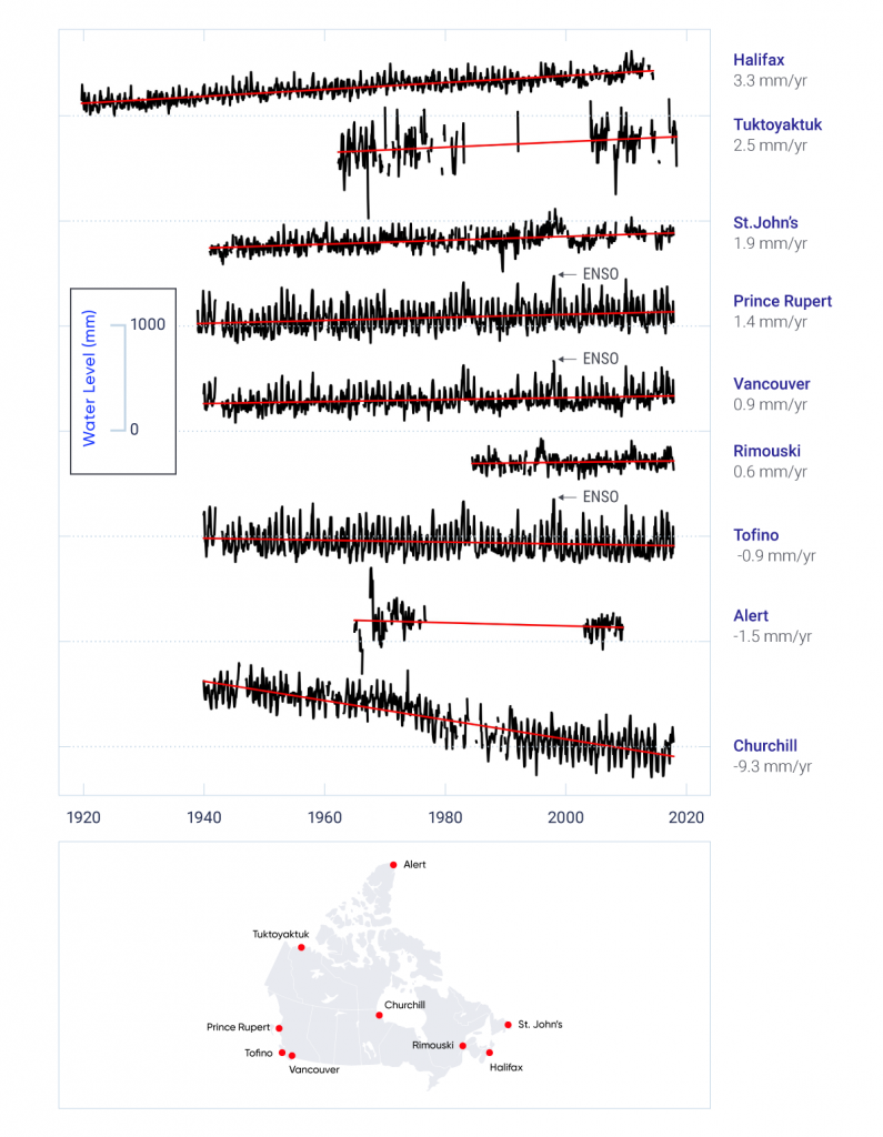 The water-level records of nine tide gauges distributed around Canada are shown. The records show substantial variability from year to year, indicating the changing nature of the oceans and the influence of climate cycles and other processes. For the west coast, the 1997/98 ENSO event is apparent as a time of high water levels during the winter months. The records illustrate different rates of long-term sea-level change, ranging from sea-level fall of over 9 mm per year at Churchill, Manitoba, on Hudson Bay, to sea-level rise of 2.5 mm per year at Tuktoyaktuk, Nunavut, and 3.3 mm per year at Halifax, Nova Scotia. Other locations feature smaller rates of sea-level fall (Alert, Nunavut, 1.5 mm per year; Tofino, British Columbia, 0.9 mm per year) and rise (Vancouver, British Columbia, 0.9 mm per year; Rimouski, Quebec, 0.6 mm per year; Prince Rupert, British Columbia, 1.4 mm per year, and St. John's, Newfoundland and Labrador, 1.9 mm per year).