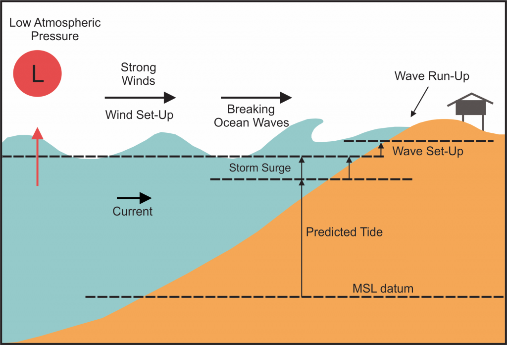 A storm surge results from an atmospheric low-pressure system and strong winds blowing onshore during large storms. Strong low-pressure systems raise the surface of the ocean due to their reduced atmospheric pressure. Winds that blow onshore cause water to flow toward the coastline, resulting in wind set-up (rise in water level from wind stresses on the surface of the water). As waves enter shallow coastal water and break, wave set-up (rise in water level due to breaking waves) further raises the water level. Waves rushing up a beach or structure generate additional wave run-up. All of these factors contribute to high water levels that are superimposed on the predicted tide.