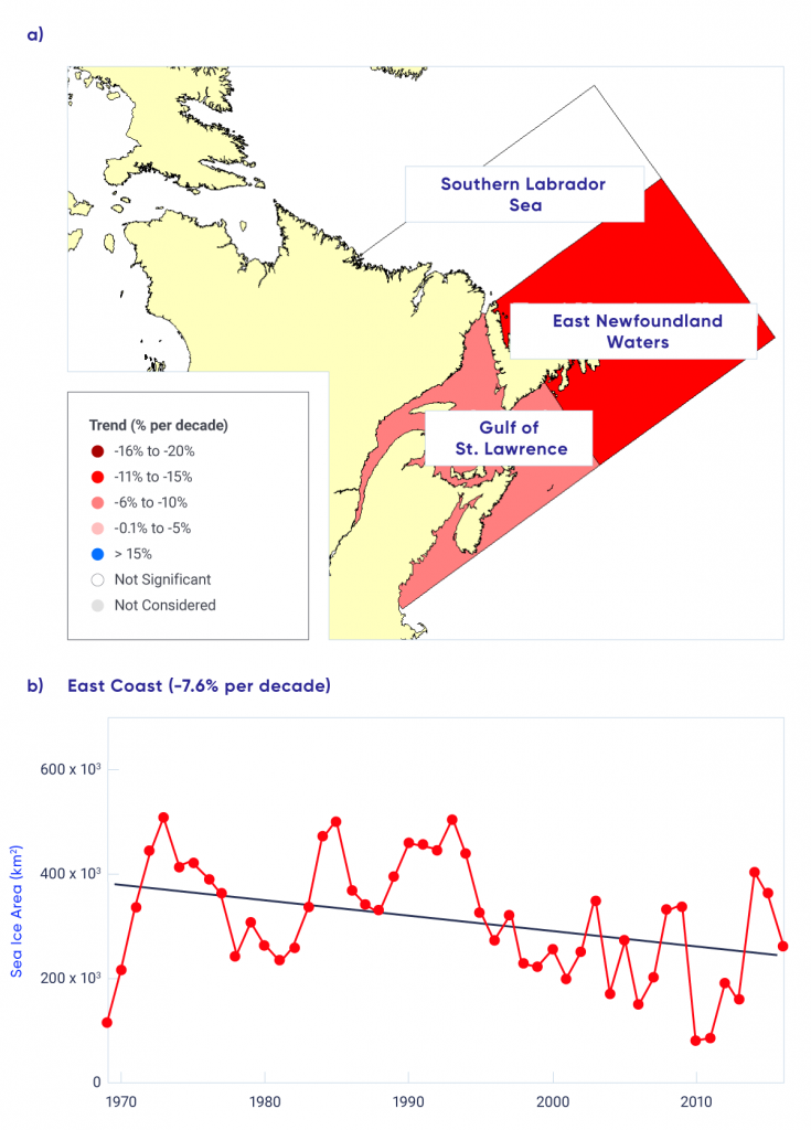 This is a two-panel figure. The top panel is a map showing trends in sea ice area for subregions of eastern Canadian waters, 1969 to 2016. Negative trends are strongest for east Newfoundland waters. The bottom panel is a time series graph of sea ice area for the entire east coast region, 1969 to 2016, with a negative (declining) trend of 7.6% per decade.