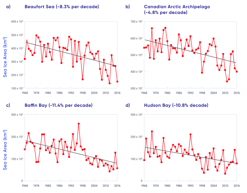 Four line plots show the time series of summer sea ice area for the Beaufort Sea, Canadian Arctic Archipelago, Baffin Bay, and Hudson Bay, 1968–2016. Trends are negative for each region (declining by 8.3% per decade for the Beaufort Sea; 4.8% per decade for the Canadian Arctic Archipelago; 11.4% per decade for Baffin Bay, and 10.8% per decade for Hudson Bay).