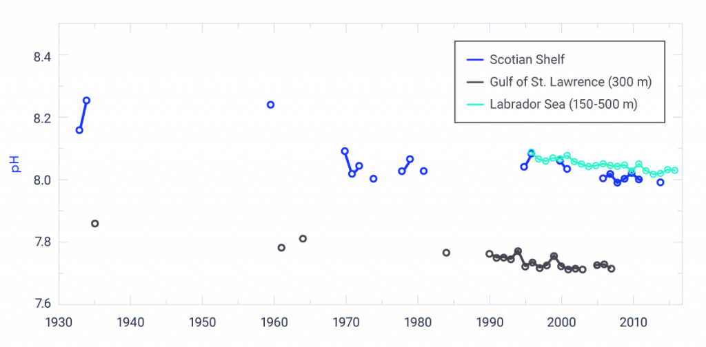 Three time series of pH in the Atlantic Ocean off Canada. pH (depth-averaged) times series over the Scotian Shelf (1933–2014, declining trend of 0.026 per decade; 1995–2014, declining trend of 0.044 per decade); near-bottom estimate (approximately 300 m) of pH in the Gulf of St. Lawrence (1935–2007, declining trend of 0.021 per decade; 1990–2007, declining trend of 0.026 per decade); and pH from the central Labrador Sea in the annually ventilated layer (150–300 m) (1996–2016, declining trend of 0.029 per decade). Estimates of pH before the 1990s have a high level of uncertainty because of the quality of the measurements and should be interpreted with caution. Therefore, no assessment of statistical confidence is provided for the observed trends.