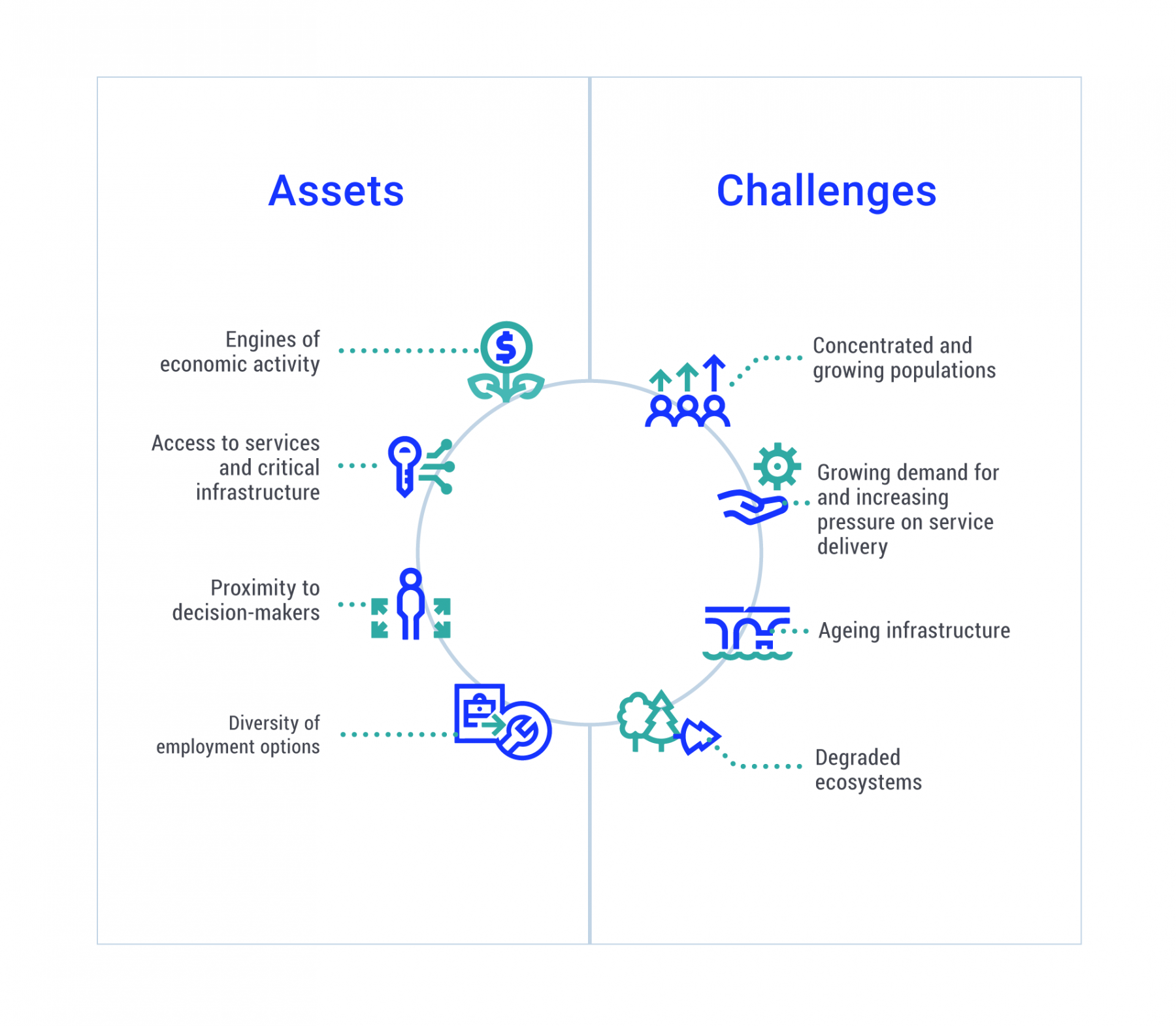 Circular diagram illustrating the assets and challenges that influence adaptive capacity in cities and towns. Assets are identified as engines of economic activity, access to services and critical infrastructure, proximity to decision makers and diversity of employment options. Challenges are identified as concentrated and growing populations, growing demand for and increasing pressure on service delivery, ageing infrastructure, and degraded ecosystems.