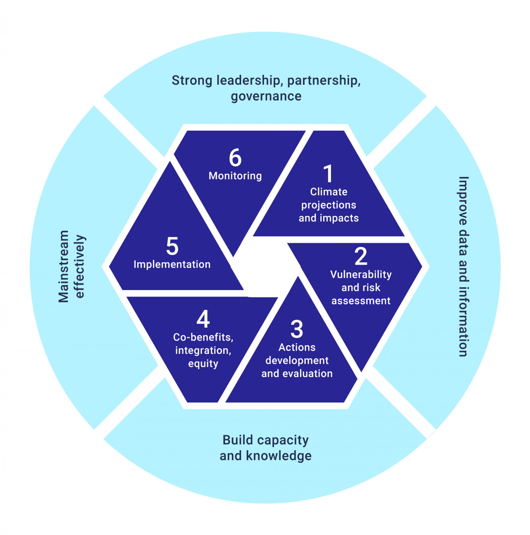 Graphical representation of the six step traditional adaptation planning process, with enabling actions added. The first step is, climate projections and impacts; second, vulnerability and risk assessment; third, actions, development and evaluation; fourth, co-benefits, integration and equity; fifth, implementation; and, sixth, monitoring.