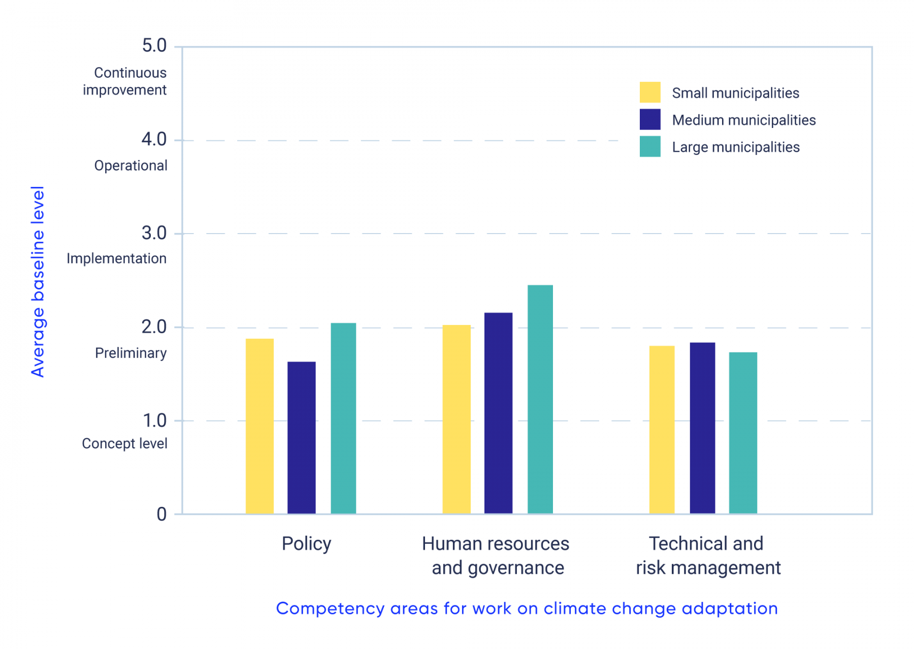 Graphical representation of baseline self-assessments made using FCM's Climate Adaptation Maturity Scale provided by municipalities that received FCM-support towards local adaptation projects. The five-point scale ranges from 1.0 (concept level) to 5.0 (continuous improvement level), and includes three competency areas: policy; human resources and governance; and, technical and risk management. This bar graph shows the average self-assessment values provided by small municipalities (e.g. populations under 10,000), medium-size municipalities (e.g. populations of 10,000-100,000) and large municipalities (e.g. populations over 100,000) at the start of their adaptation projects. The bar graph shows small, medium, and large municipalities are near to or have met the preliminary baseline in all three competencies.