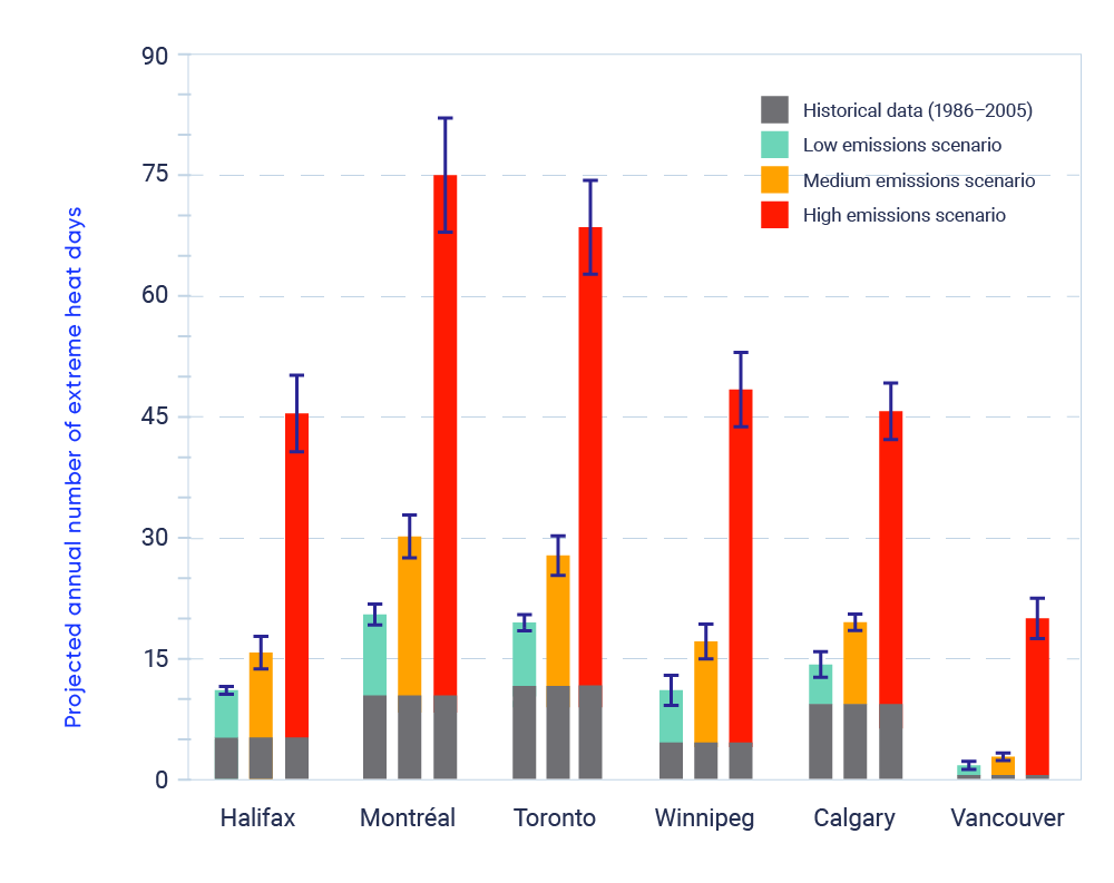 Graph comparing the annual number of extreme heat days projected for Halifax, Montréal, Toronto, Winnipeg, Calgary and Vancouver under three warming scenarios: low emissions, medium emissions and high emissions. The graph shows that for all six cities, under high emissions, a dramatic increase in the number of extreme heat days compared to the historical average from 1986-2005.