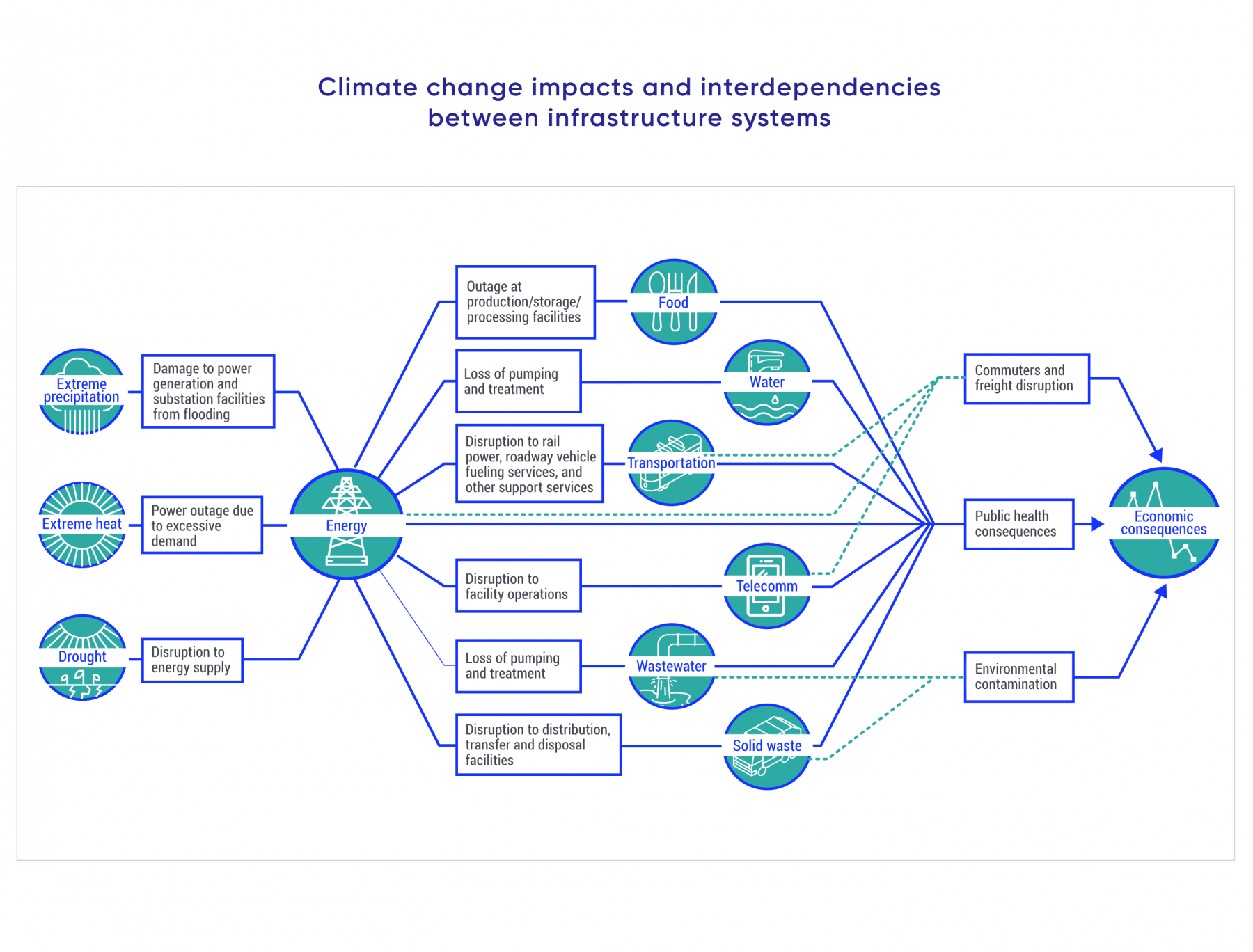 A graphical representation of an example of interdependencies between infrastructure systems. Climate change impacts such as extreme heat, extreme precipitation and drought increase pressure on energy consumption. This in turn put stress on food supply systems, transportation and delivery of services resulting in transportation disruption, public health consequences and environmental contamination. Ultimately, there are economic consequences.