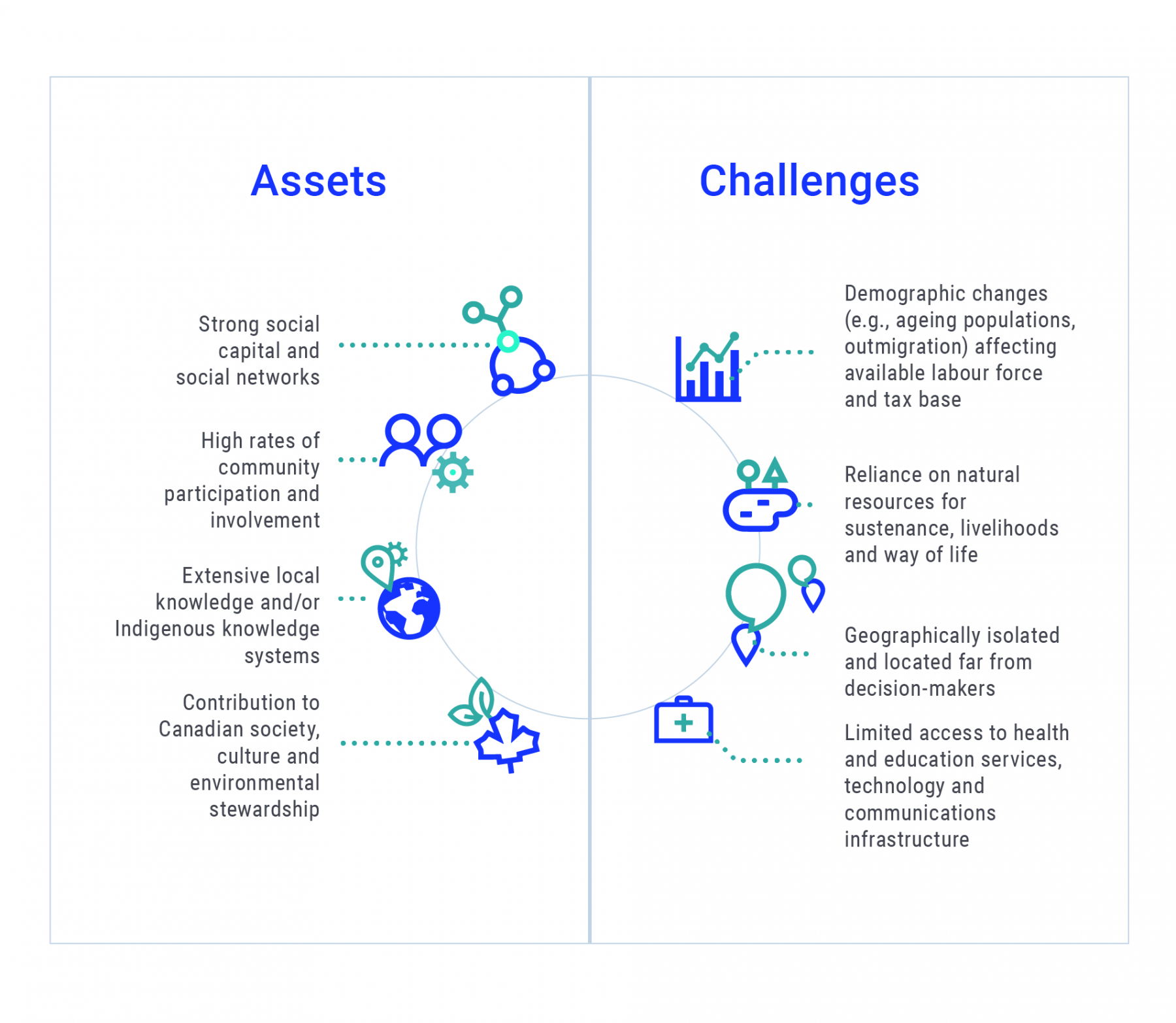 Graphic showing the summary of key assets and challenges for rural and remote communities and areas related to climate change adaptation. Assets include strong social capital and social networks; high rates of community involvement; extensive local knowledge including Indigenous Knowledge systems; and, contribution to Canadian society, culture and environmental stewardship. Challenges include demographic changes affecting local work force and tax base; heavy reliance on natural resources; geographical isolation; and, limited access to health and education services, technology and communications infrastructure.