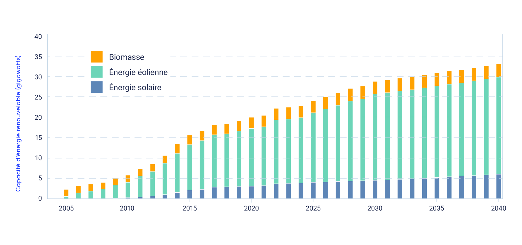 Le graphique à barres montre la croissance de la capacité d'énergie renouvelable (en gigawatts) au Canada entre 2005 et 2040. En 2005, la capacité totale d'énergie renouvelable est d'environ 2,5 gigawatts et devrait atteindre environ 33 gigawatts d'ici 2040. La capacité énergétique de la biomasse, de l'énergie éolienne et de l'énergie solaire devrait augmenter, la plus forte croissance provenant de l'énergie éolienne.