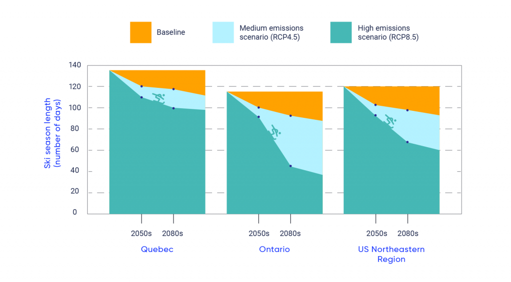 Bar graph showing baseline and projected length of the ski season, measured by number of days, in Quebec, Ontario, and the US Northeastern region. In Quebec the baseline season length is 137 days, under RCP4.5 the season is projected to be 121 days in the 2050s and 119 in the 2080s. Under RCP8.5 it is projected to be 116 in the 2050s and 106 in the 2080s. In Ontario the baseline season length is 117 days, under RCP4.5 the season is projected to be 102 days in the 2050s and 96 in the 2080s. Under RCP8.5 it is projected to be 93 in the 2050s and 46 in the 2080s. In the Northeastern US region the baseline season length is 121 days, under RCP4.5 the season is projected to be 104 days in the 2050s and 98 in the 2080s. Under RCP8.5 it is projected to be 94 in the 2050s and 67 in the 2080s.