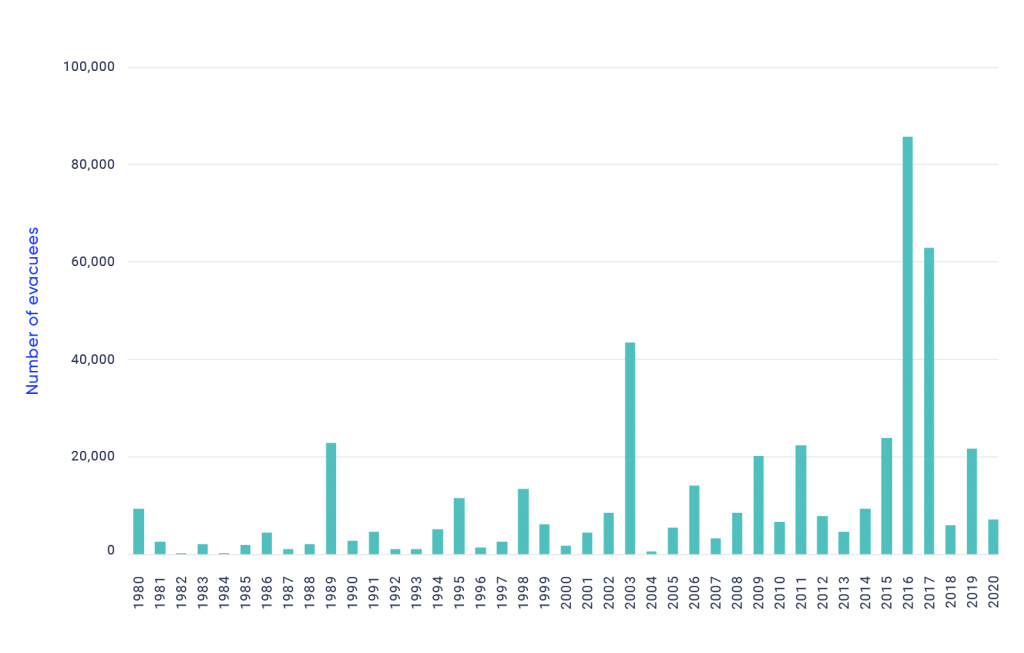 Bar graph showing the number of wildfire evacuees in Canada from 1980 to 2020. The graph shows an increase in evacuees over time, with spikes in 1989, 2003, 2009 and 2011. The largest number of evacuees are recorded in 2016 and 2017.