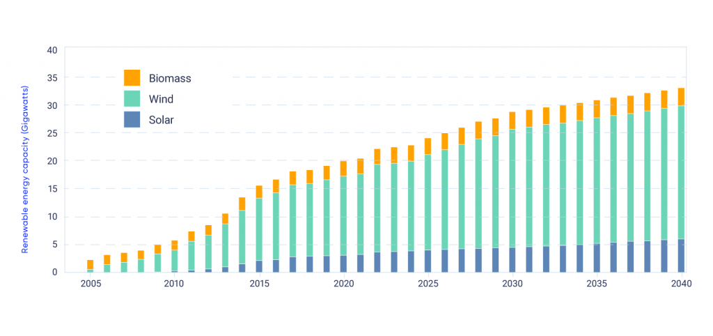 Bar chart shows the growth of renewable energy capacity (Gigawatts) in Canada between 2005 and 2040. In 2005, total renewable energy capacity is approximately 2.5 Gigawatts. By 2040, it is expected to reach approximately 33 Gigawatts. Energy capacity from biomass, wind, and solar is expected to increase, with the largest growth coming from wind.