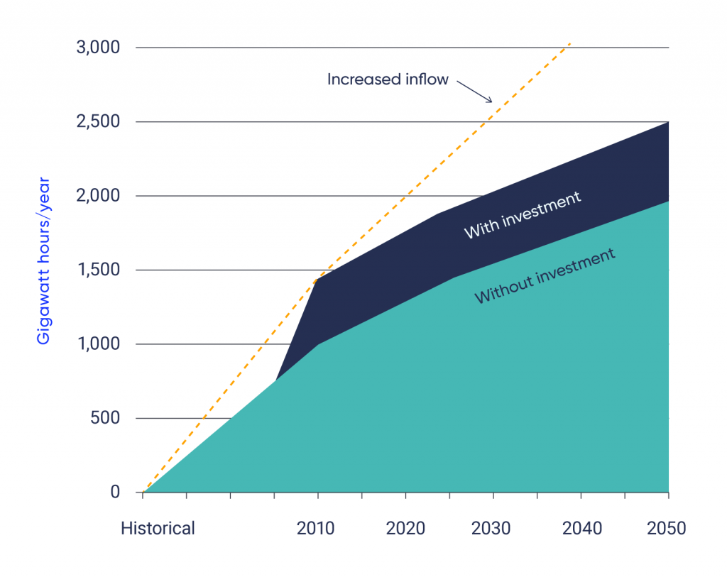 Line graph showing increased hydropower production in Iceland, measured in Gigawatt hours per year. Inflow is expected to increase between 2020 and 2050. Hydropower production is also expected to increase over this time, especially with additional investment.
