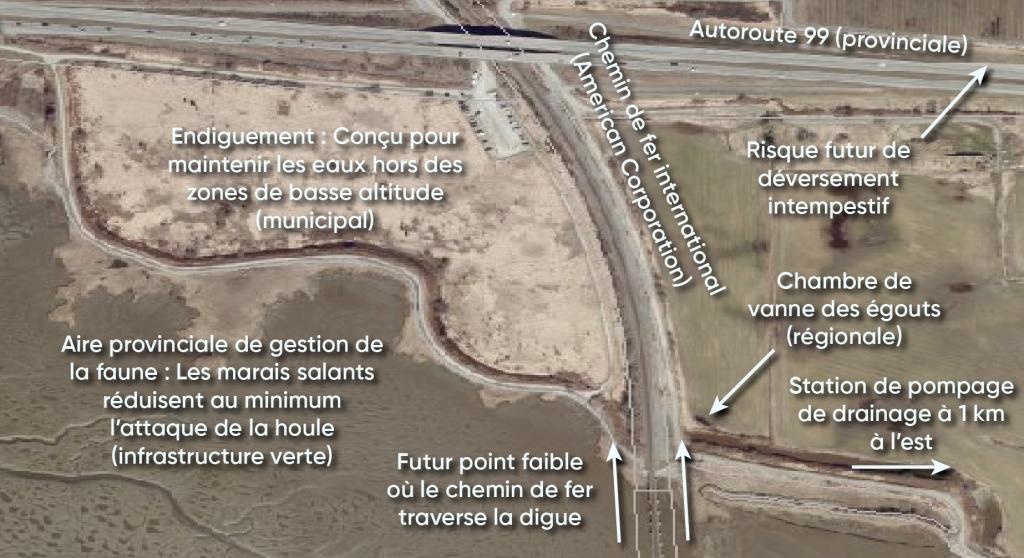 Une carte de Mud Bay, à Surrey (Colombie-Britannique) sur laquelle figure du texte décrivant les infrastructures qui protègent le secteur et les routes provinciales contre l'élévation du niveau de la mer et d'autres phénomènes. L'infrastructure naturelle et bâtie dans le secteur comprend un marais salé qui réduit au minimum l'attaque de la houle, des digues pour empêcher l'eau de pénétrer dans la zone basse, une chambre de vannes d'égout et une pompe de drainage à 1 km à l'est de Mud Bay. La carte indique l'endroit où le chemin de fer traverse la digue, qui risque de déborder près de la route à l'avenir.
