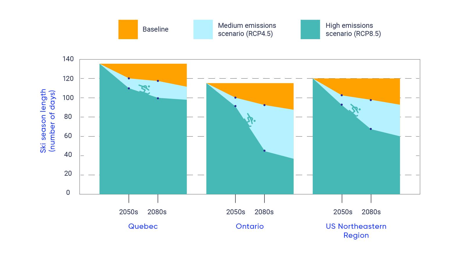 Un graphique à barres montrant les données de référence et la durée projetée de la saison de ski, mesurée en nombre de jours, au Québec, en Ontario et dans le nord-est des États-Unis. Au Québec, la durée de la saison de référence est de 137 jours. Selon le scénario RCP4.5, la durée de la saison de ski devrait être de 121 jours dans les années 2050 et de 119 jours dans les années 2080. Selon le scénario RCP8.5, la durée de la saison devrait être de 116 jours dans les années 2050 et de 106 jours dans les années 2080. En Ontario, la durée de la saison de référence est de 117 jours. Selon le scénario RCP4.5, la durée de la saison de ski devrait être de 102 jours dans les années 2050 et de 96 jours dans les années 2080. Selon le scénario RCP8.5, la durée de la saison devrait être de 93 jours dans les années 2050 et de 46 jours dans les années 2080. Dans le nord-est des États-Unis, la durée de la saison de référence est de 121 jours. Selon le scénario RCP4.5, la durée de la saison de ski devrait être de 104 jours dans les années 2050 et de 98 jours dans les années 2080. Selon le scénario RCP8.5, la durée de la saison devrait être de 94 jours dans les années 2050 et de 67 jours dans les années 2080.
