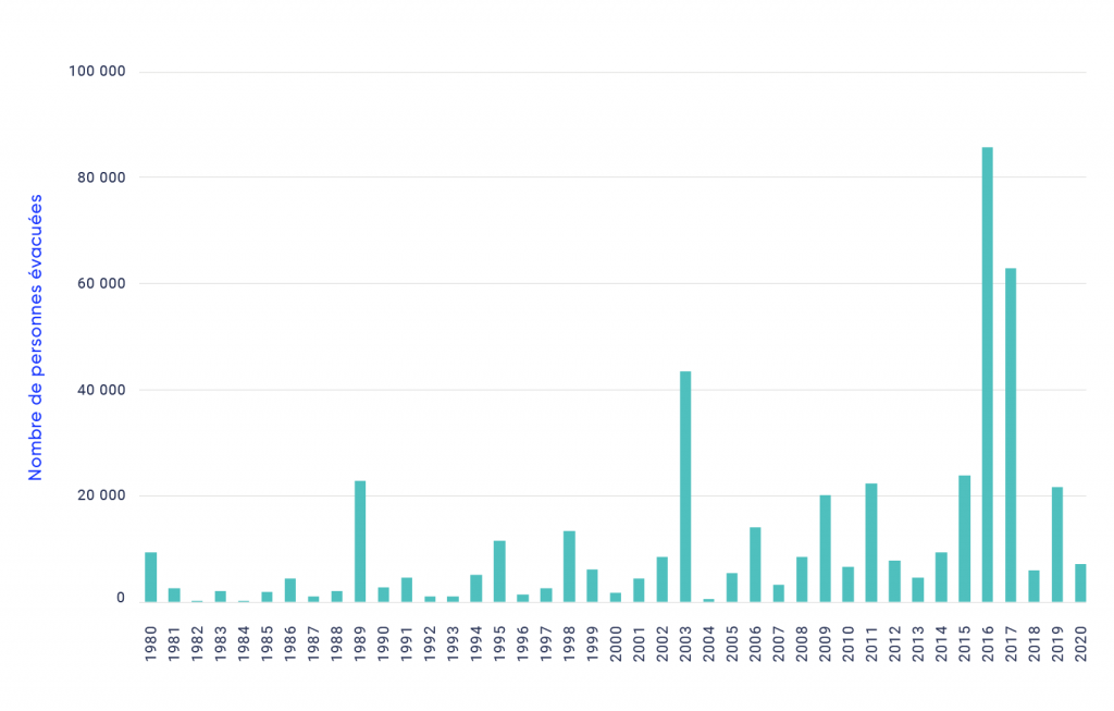 Graphique à barres indiquant le nombre de personnes évacuées à la suite de feux de forêt au Canada de 1980 à 2020. Le graphique montre une augmentation du nombre de personnes évacuées au fil du temps, avec des pointes en 1989, en 2003, en 2009 et en 2011.