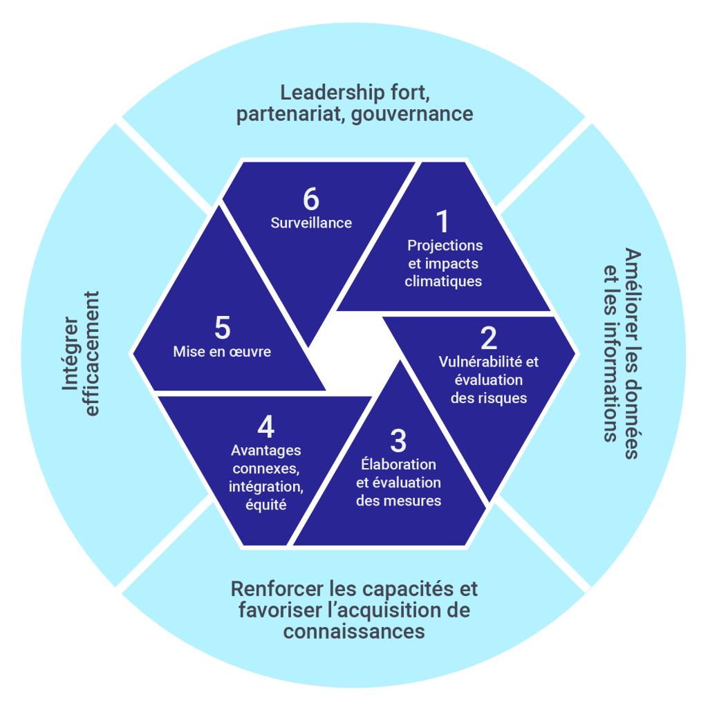 Représentation graphique du processus classique de planification de l'adaptation en six étapes, auquel des actions habilitantes ont été ajoutées. Les six étapes sont les suivantes : projections et impacts climatiques; évaluation de la vulnérabilité et des risques; mesures, développement et évaluations; avantages connexes; intégration et équité; et surveillance.