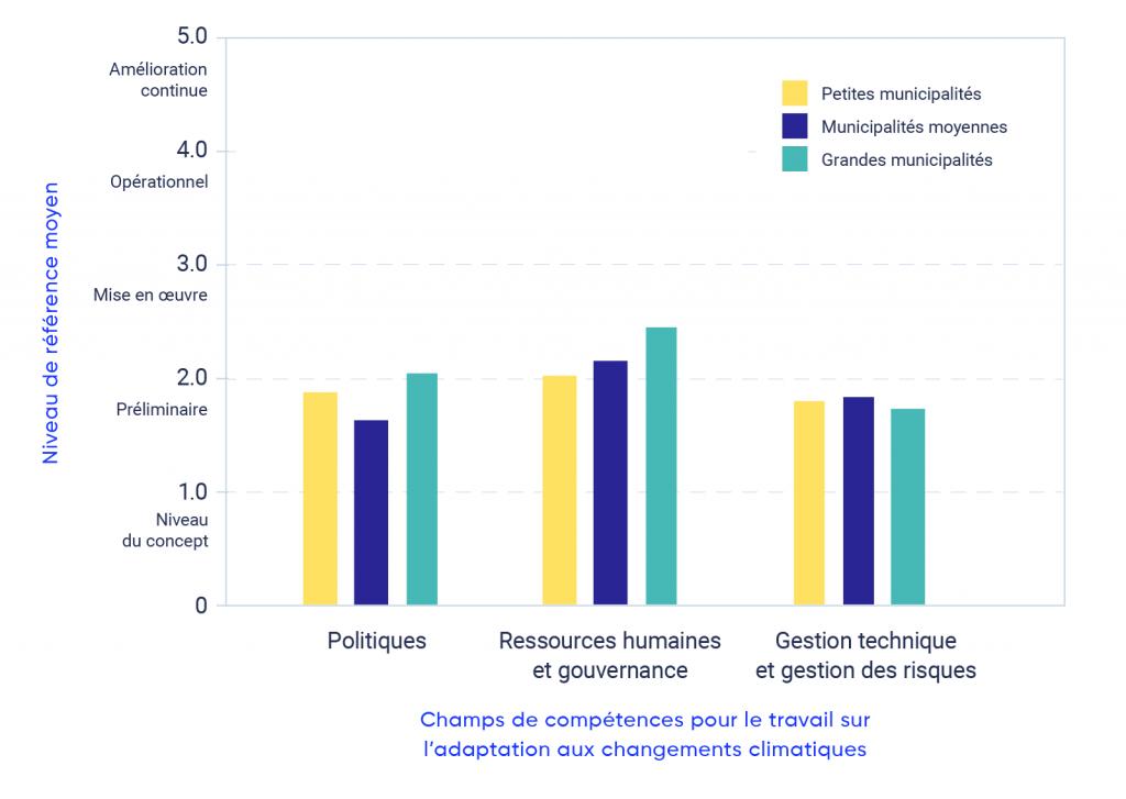 Représentation graphique des auto-évaluations de base effectuées à l'aide de l'Échelle de maturité pour l'adaptation aux changements climatiques de la FCM, fournie par les municipalités qui ont reçu le soutien de la FCM pour des projets d'adaptation locaux. L'échelle de cinq points varie de 1,0 (niveau du concept) à 5,0 (niveau d'amélioration continue), et comprend trois domaines de compétences : 1) politiques; 2) ressources humaines et gouvernance; et 3) capacité technique et de gestion des risques. Ce graphique montre les valeurs moyennes d'auto-évaluation fournies par les petites municipalités (c. à d. moins de 10 000), les municipalités de taille moyenne (c. à d. de 10 000 à 100 000) et les grandes municipalités (c. à d. plus de 100 000) au début de leurs projets d'adaptation. Le graphique à barres montre les municipalités de petite, moyenne et grande taille qui sont près de la base de référence préliminaire pour les trois compétences ou qui l'ont atteinte.