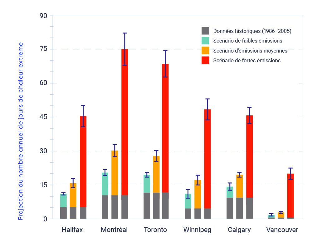 Graphique comparant le nombre annuel de jours de chaleur extrême prévu à Halifax, Montréal, Toronto, Winnipeg, Calgary et Vancouver suivant trois scénarios de réchauffement : faibles émissions, émissions moyennes et émissions élevées. Pour le scénario d'émissions élevées, le graphique montre que, pour les six villes, le nombre de jours de chaleur extrême augmente de façon spectaculaire par rapport à la moyenne historique de 1986 à 2005.