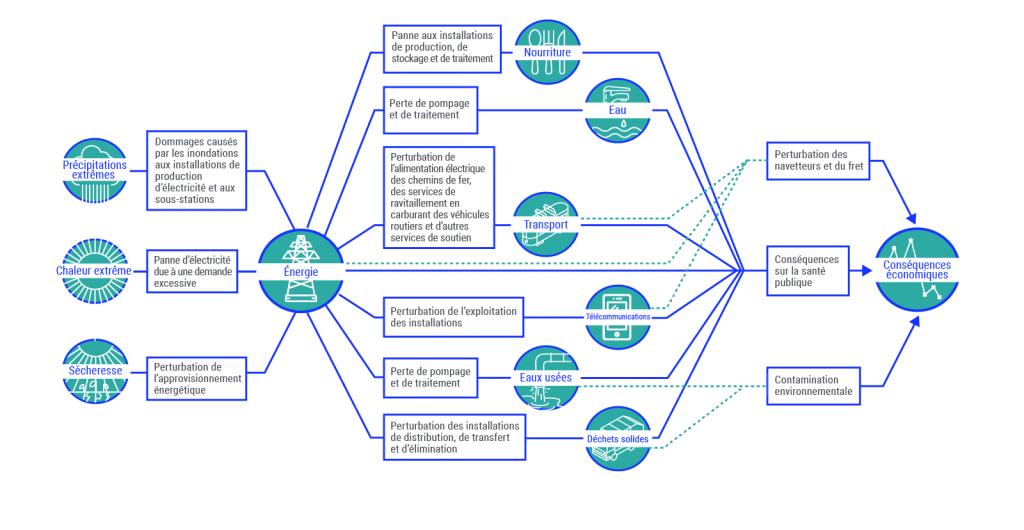 Représentation graphique d'un exemple d'interdépendances entre des systèmes d'infrastructure. Les impacts des changements climatiques, comme la chaleur extrême, les précipitations extrêmes et la sécheresse augmentent la pression sur la consommation d'électricité. En retour, cela exerce de la pression sur les systèmes d'approvisionnement en aliments, les transports et la prestation des services, ce qui entraîne des perturbations dans les transports, des conséquences sur la santé publique et de la contamination environnementale. Au bout du compte, le tout provoque des conséquences économiques.